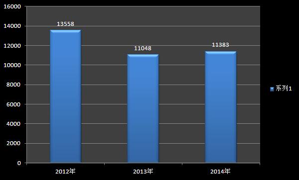 增长6.78% 2014半年苏州车市数据分析 苏州车