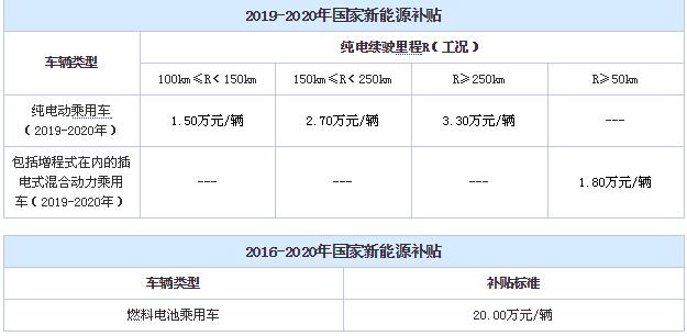 财政部发布未来5年新能源车补贴政策 张家港分