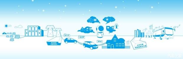 『比亚迪关于未来智能汽车电网的规划』