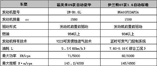 福美来采用日本原装进口的马自达ZM-D发动机,最大输出功率达到71KW/5000 rpm,最大扭矩达到140.2 Nm /4000 rpm。动力表现在中级车中处于中上游水平,并不突出,然而原装动力总成保证动力输出的平稳、顺畅,才是福美来的优势。现售的伊兰特1.6L车型搭载CVVT发动机,最大功率82KW/6000rpm,最大扭矩145Nm/4500rpm,虽然在功率数值上福美来略显不足,但对于日常家庭使用的话,两款车在动力可以完全应对。   经济性:福美来众多节油科技,伊兰特节油一招鲜   福美来